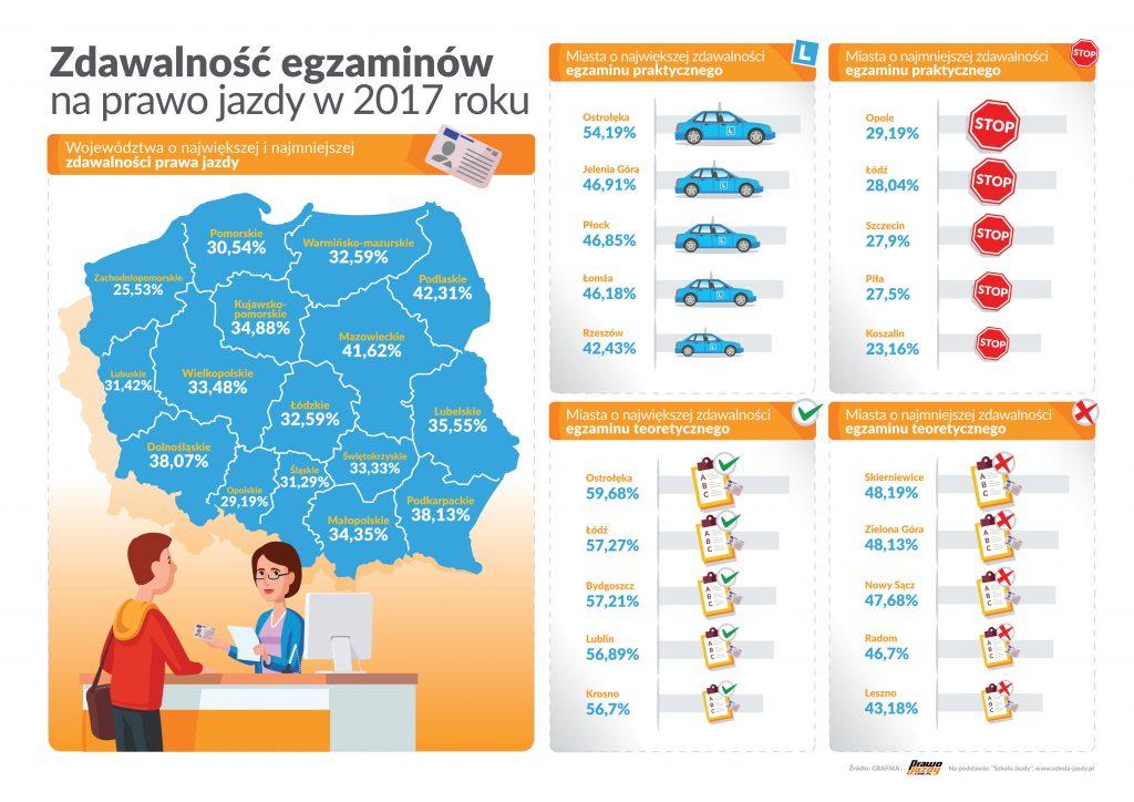 Infografika przedstawiająca ranking zdawalności prawa jazdy w 2017 roku.